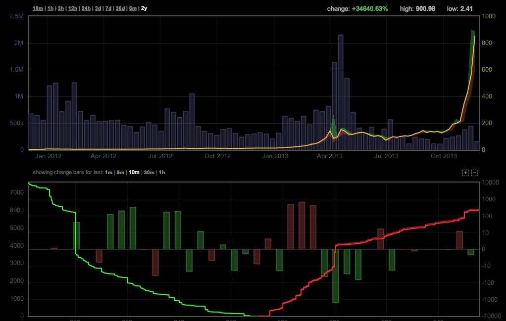 Bitcoin Graph explined
