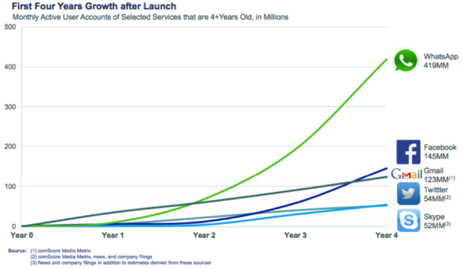 First four years growth after launch