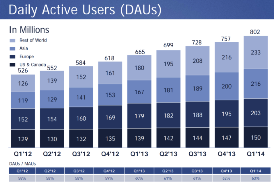 Facebook Announces Q1 Revenues
