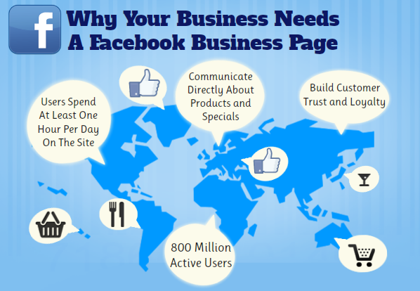 facebook for businesses Social media can be useful for individuals and businesses alike, but just because something is popular doesn't mean it has no downfalls if your business is.
